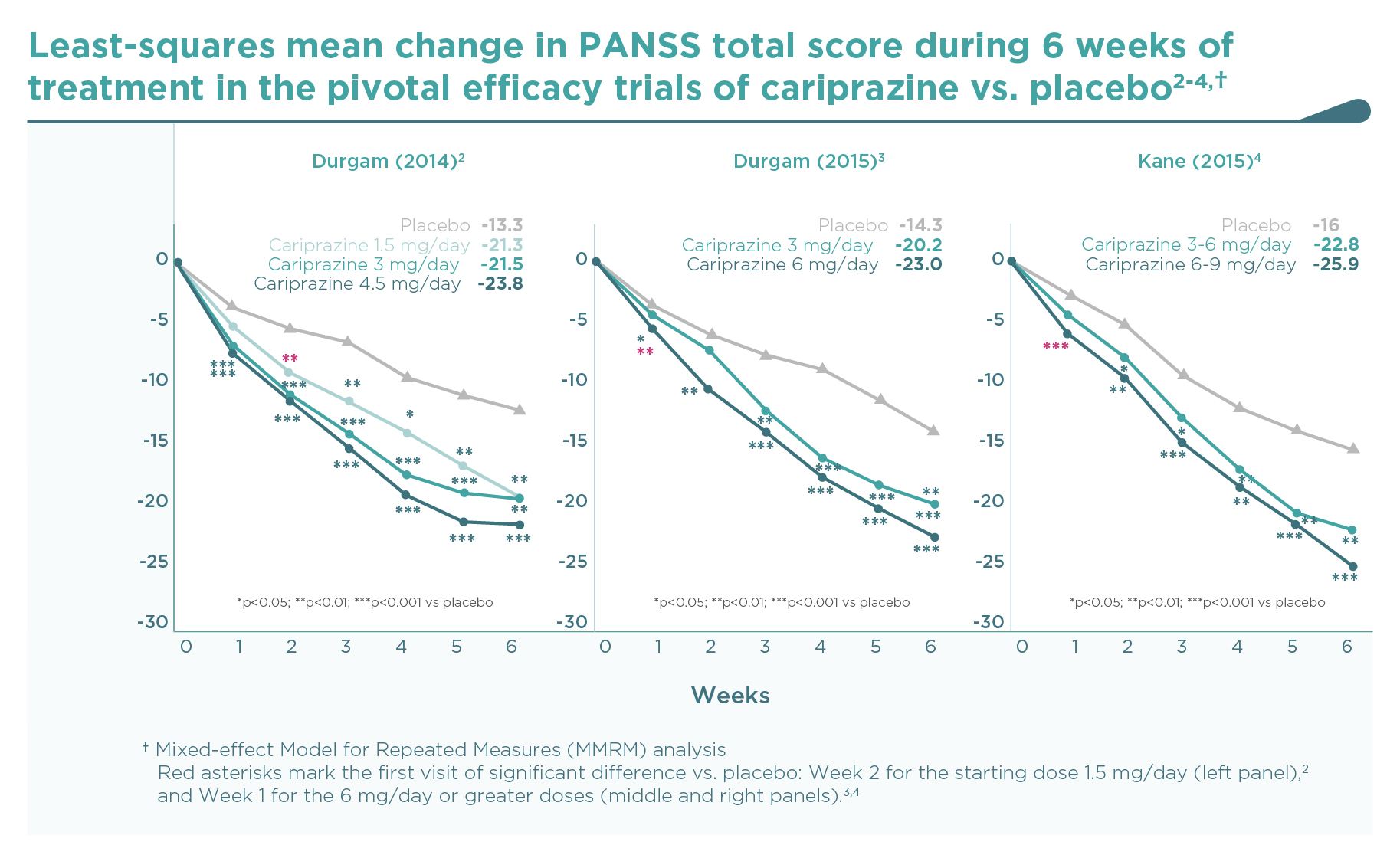 Cariprazine short term studies: Primary outcome parameter: Change from baseline to end in PANSS total score during 6 weeks of treatment in the short term studies of cariprazine vs placebo (graphs 2)
