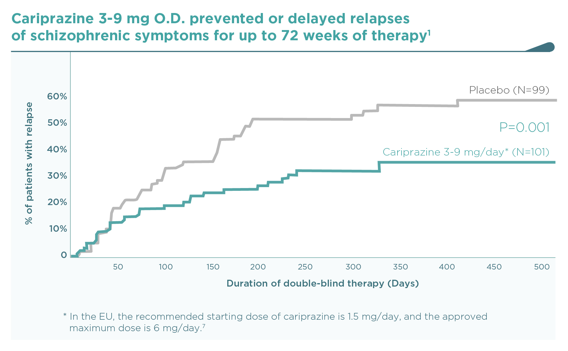 Cariprazine maintenance study: Kaplan-Meier curve of relapse rates for cariprazine vs placebo