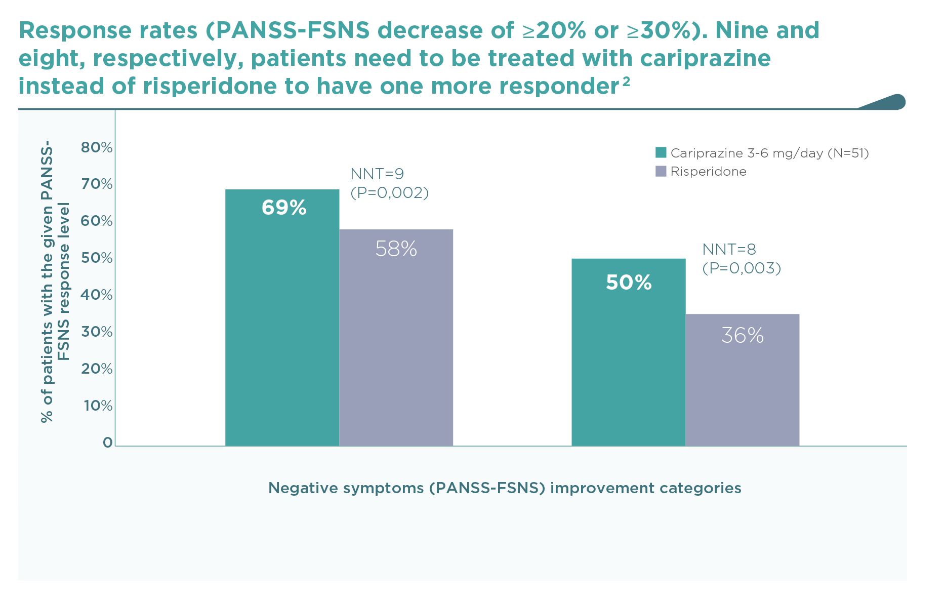 Cariprazine Negative symptom study: Responder rates (PANSS-FSNS decrease by 20 or 30%) during 26 weeks of cariprazine vs risperidone treatments
