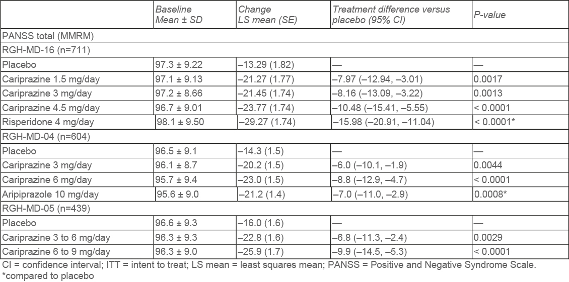 Cariprazine short term studies: Primary outcome parameter: Change from baseline to end in PANSS total score during 6 weeks of treatment in the short term studies of cariprazine vs placebo (table)